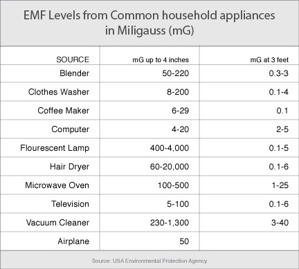 EMF in household appliances